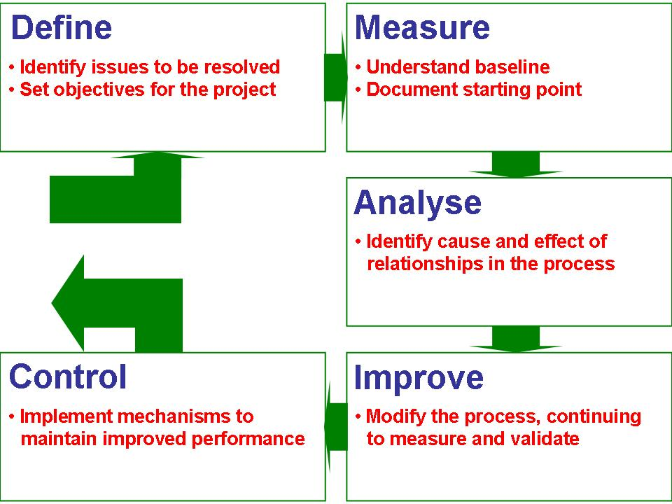 sigma six approach graphic dmaic